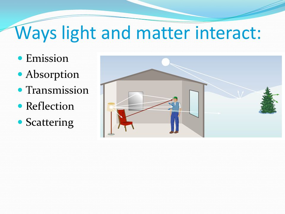 Ways light and matter interact: Emission Absorption Transmission Reflection Scattering