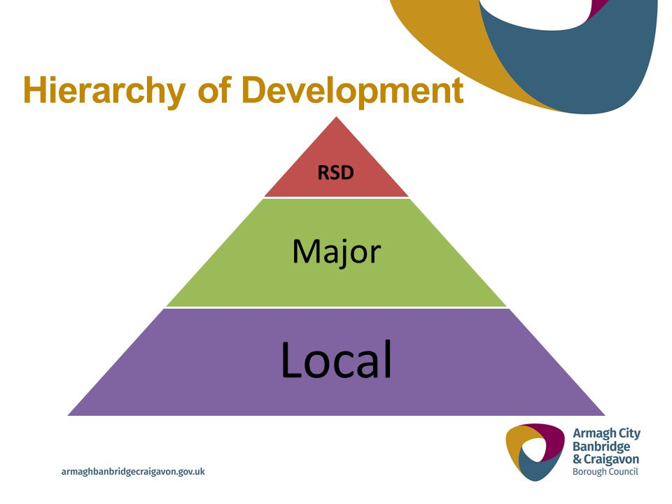 Hierarchy of Development RSD Major Local