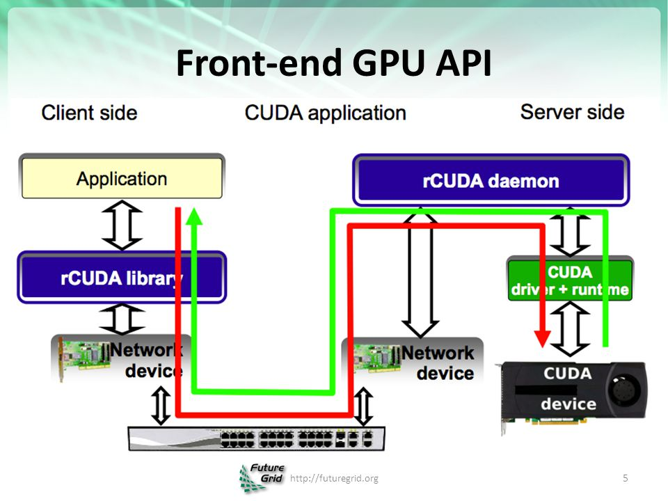 Evaluating GPU Passthrough in Xen for High Performance Cloud