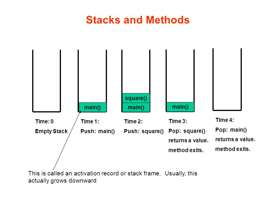 Stacks and Methods When you run a program, the computer creates a stack for you.