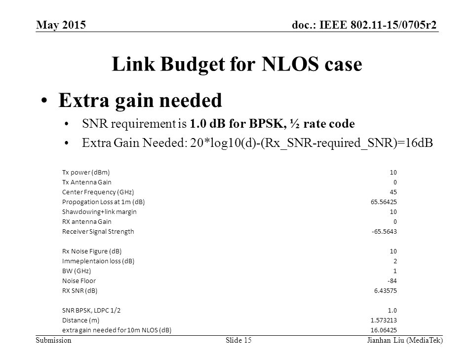 doc.: IEEE /0705r2 Submission Link Budget for NLOS case Extra gain needed SNR requirement is 1.0 dB for BPSK, ½ rate code Extra Gain Needed: 20*log10(d)-(Rx_SNR-required_SNR)=16dB May 2015 Slide 15 Tx power (dBm)10 Tx Antenna Gain0 Center Frequency (GHz)45 Propogation Loss at 1m (dB) Shawdowing+link margin10 RX antenna Gain0 Receiver Signal Strength Rx Noise Figure (dB)10 Immeplentaion loss (dB)2 BW (GHz)1 Noise Floor-84 RX SNR (dB) SNR BPSK, LDPC 1/21.0 Distance (m) extra gain needed for 10m NLOS (dB) Jianhan Liu (MediaTek)
