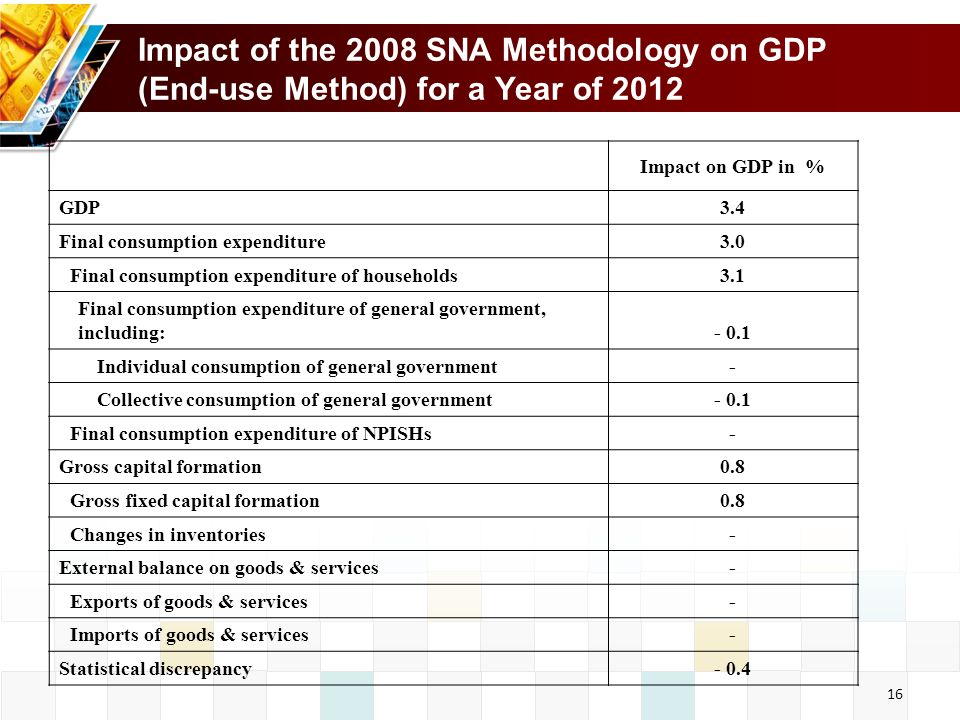 16 Impact of the 2008 SNA Methodology on GDP (End-use Method) for a Year of 2012 Impact on GDP in % GDP Final consumption expenditure Final consumption expenditure of households Final consumption expenditure of general government, including:- 0.1 Individual consumption of general government- Collective consumption of general government- 0.1 Final consumption expenditure of NPISHs- Gross capital formation Gross fixed capital formation Changes in inventories- External balance on goods & services- Exports of goods & services- Imports of goods & services- Statistical discrepancy- 0.4
