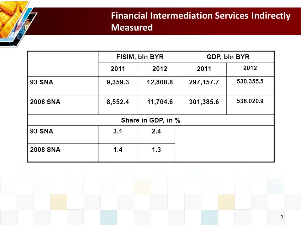 9 Financial Intermediation Services Indirectly Measured FISIM, bln BYRGDP, bln BYR SNA9, , , , SNA8, , , ,020.9 Share in GDP, in % 93 SNA SNA