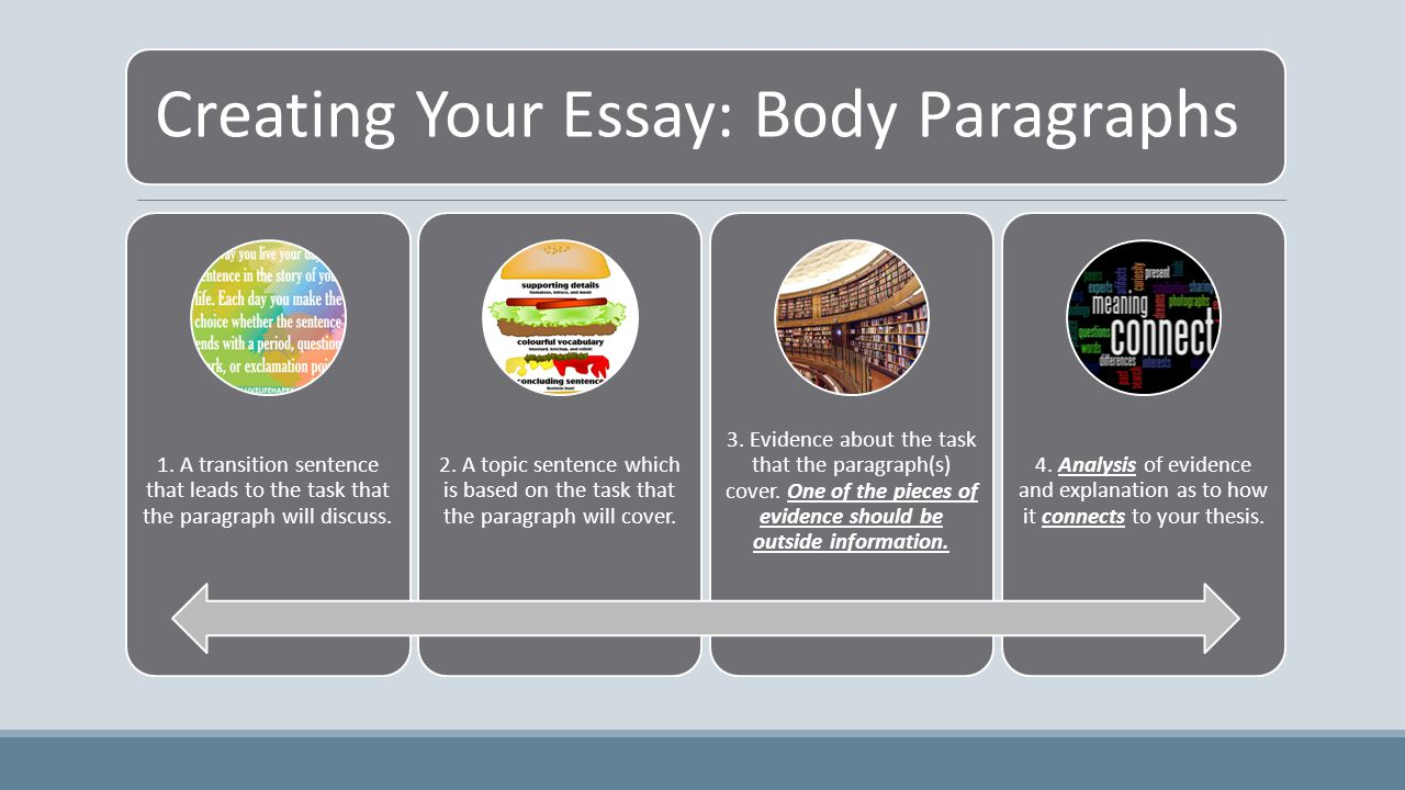 Creating Your Essay: Body Paragraphs 1.