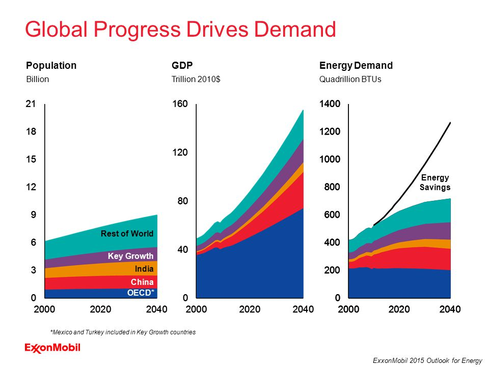 10 ExxonMobil 2015 Outlook for Energy Global Progress Drives Demand Population Billion GDP Trillion 2010$ Energy Demand Quadrillion BTUs OECD* Key Growth China India Rest of World Energy Savings *Mexico and Turkey included in Key Growth countries