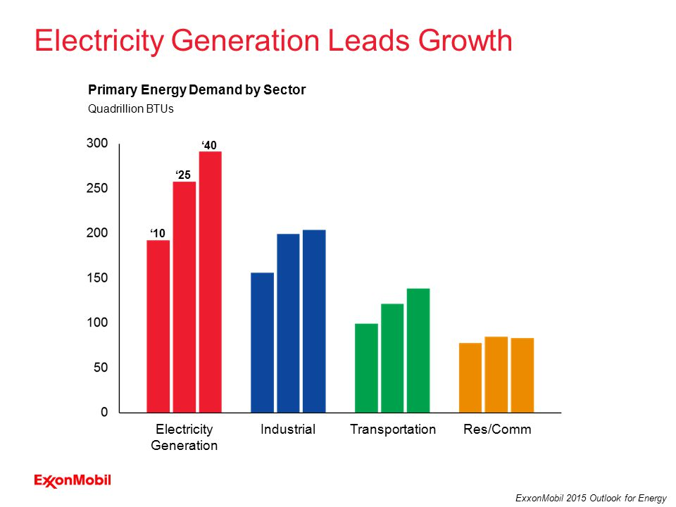 13 ExxonMobil 2015 Outlook for Energy Primary Energy Demand by Sector Quadrillion BTUs '10 '25 '40 TransportationRes/CommIndustrialElectricity Generation Electricity Generation Leads Growth
