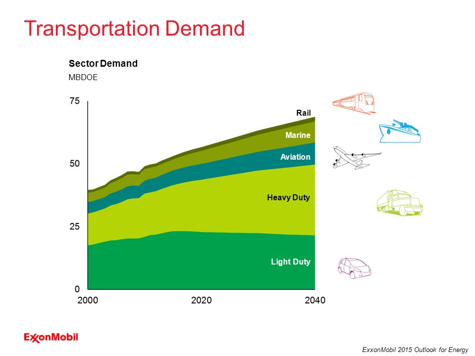 15 ExxonMobil 2015 Outlook for Energy Sector Demand MBDOE Light Duty Marine Rail Heavy Duty Aviation Transportation Demand