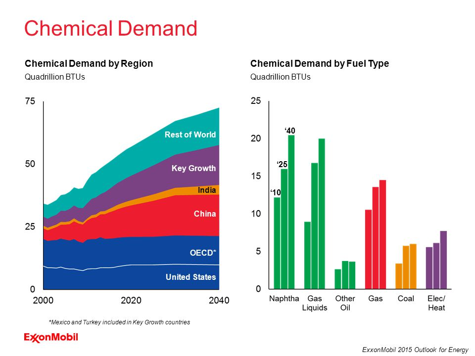 21 ExxonMobil 2015 Outlook for Energy Chemical Demand '10 '25 '40 Quadrillion BTUs Chemical Demand by Fuel TypeChemical Demand by Region Quadrillion BTUs United States OECD* China India Key Growth Rest of World *Mexico and Turkey included in Key Growth countries