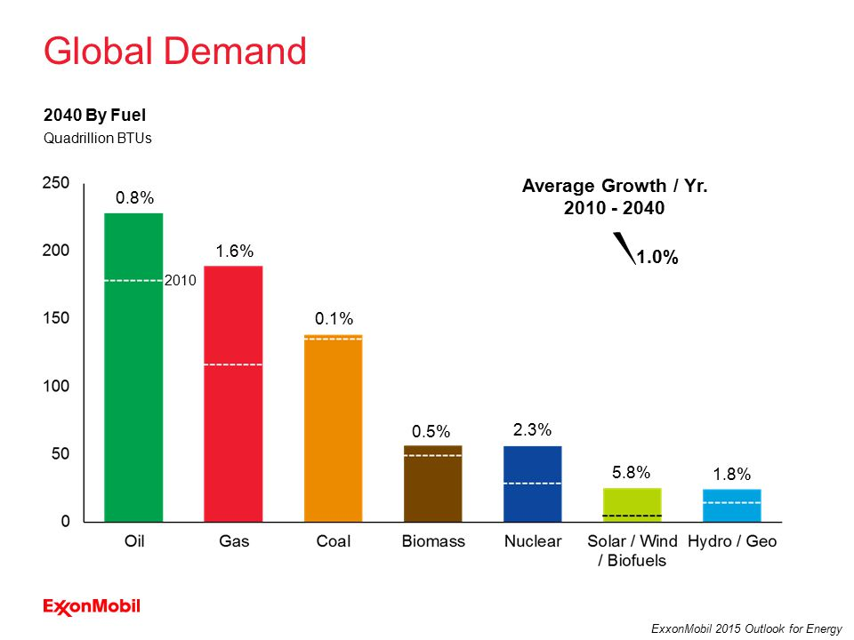 26 ExxonMobil 2015 Outlook for Energy Global Demand 2040 By Fuel Quadrillion BTUs Average Growth / Yr.