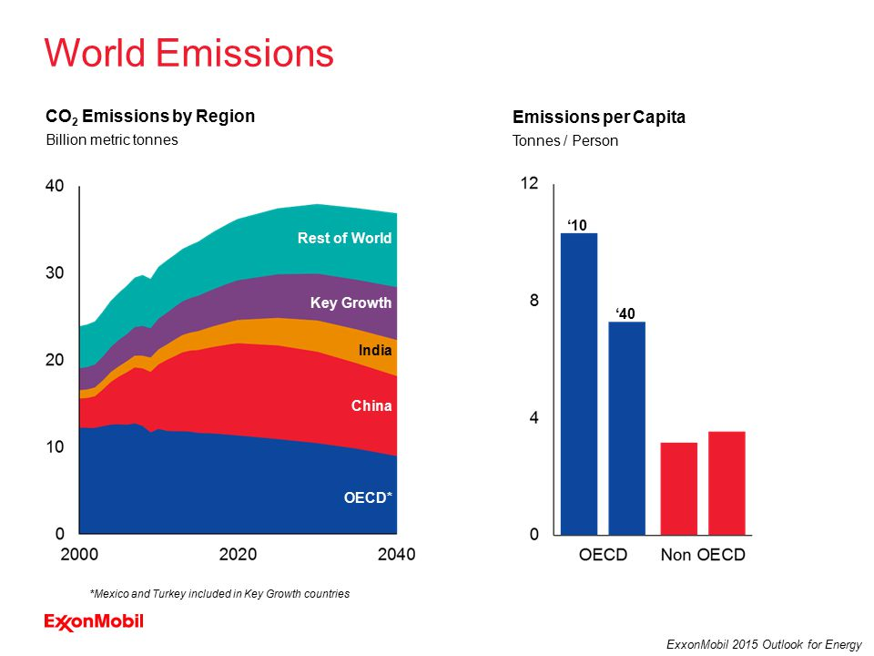 28 ExxonMobil 2015 Outlook for Energy World Emissions Billion metric tonnes CO 2 Emissions by Region OECD* Rest of World India China Key Growth *Mexico and Turkey included in Key Growth countries Emissions per Capita Tonnes / Person '10 '40