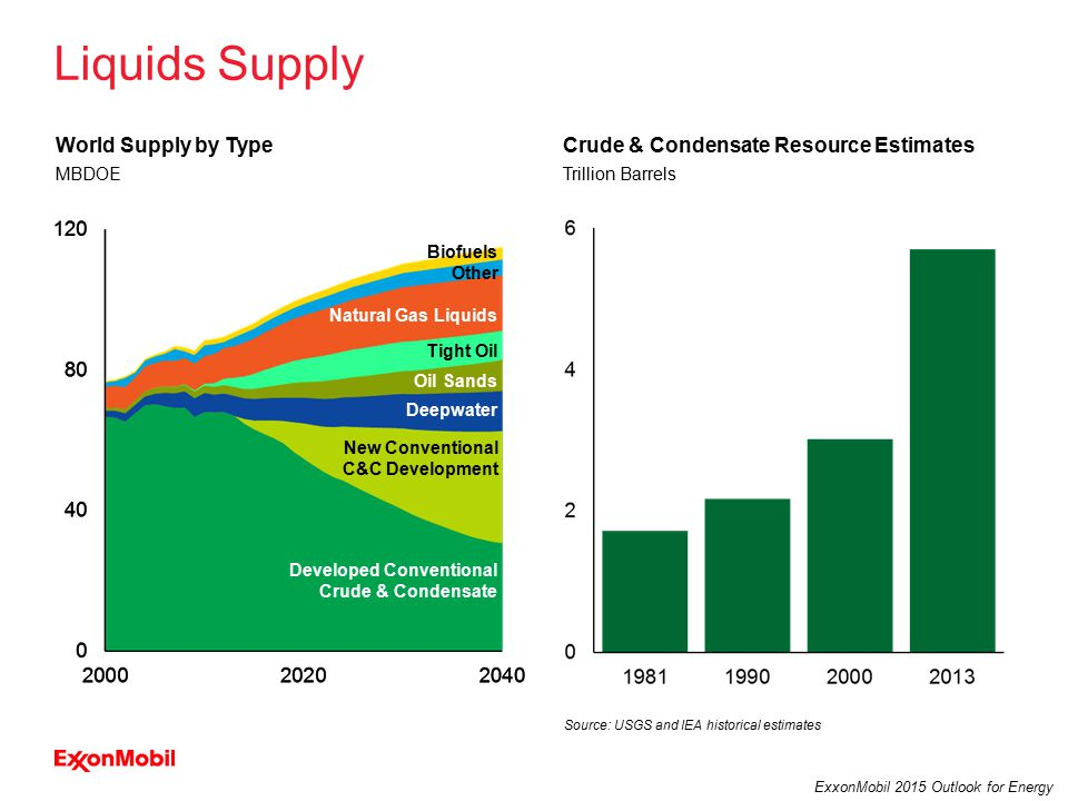30 ExxonMobil 2015 Outlook for Energy Conventional Crude & Condensate Liquids Supply MBDOE World Supply by Type Trillion Barrels Crude & Condensate Resource Estimates Biofuels Other Tight Oil Oil Sands Natural Gas Liquids Deepwater Developed Conventional Crude & Condensate New Conventional C&C Development Source: USGS and IEA historical estimates