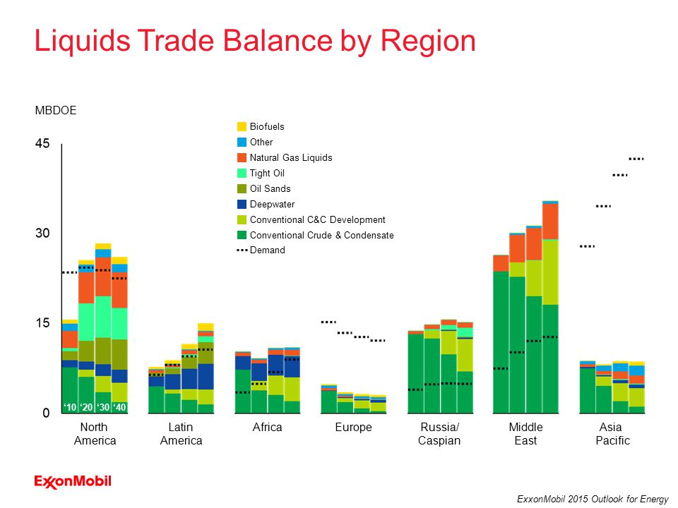 32 ExxonMobil 2015 Outlook for Energy Liquids Trade Balance by Region North America Latin America EuropeRussia/ Caspian AfricaMiddle East Asia Pacific MBDOE Biofuels Natural Gas Liquids Other Tight Oil Oil Sands Deepwater Conventional C&C Development Conventional Crude & Condensate Demand '10'30'40'20