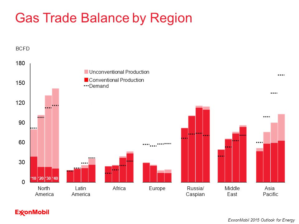 33 ExxonMobil 2015 Outlook for Energy Gas Trade Balance by Region North America Latin America EuropeRussia/ Caspian AfricaMiddle East Asia Pacific BCFD '10'30'40'20 Demand Unconventional Production Conventional Production