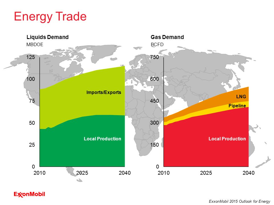 35 ExxonMobil 2015 Outlook for Energy Local Production Pipeline LNG Local Production Energy Trade BCFD Gas DemandLiquids Demand MBDOE Imports/Exports