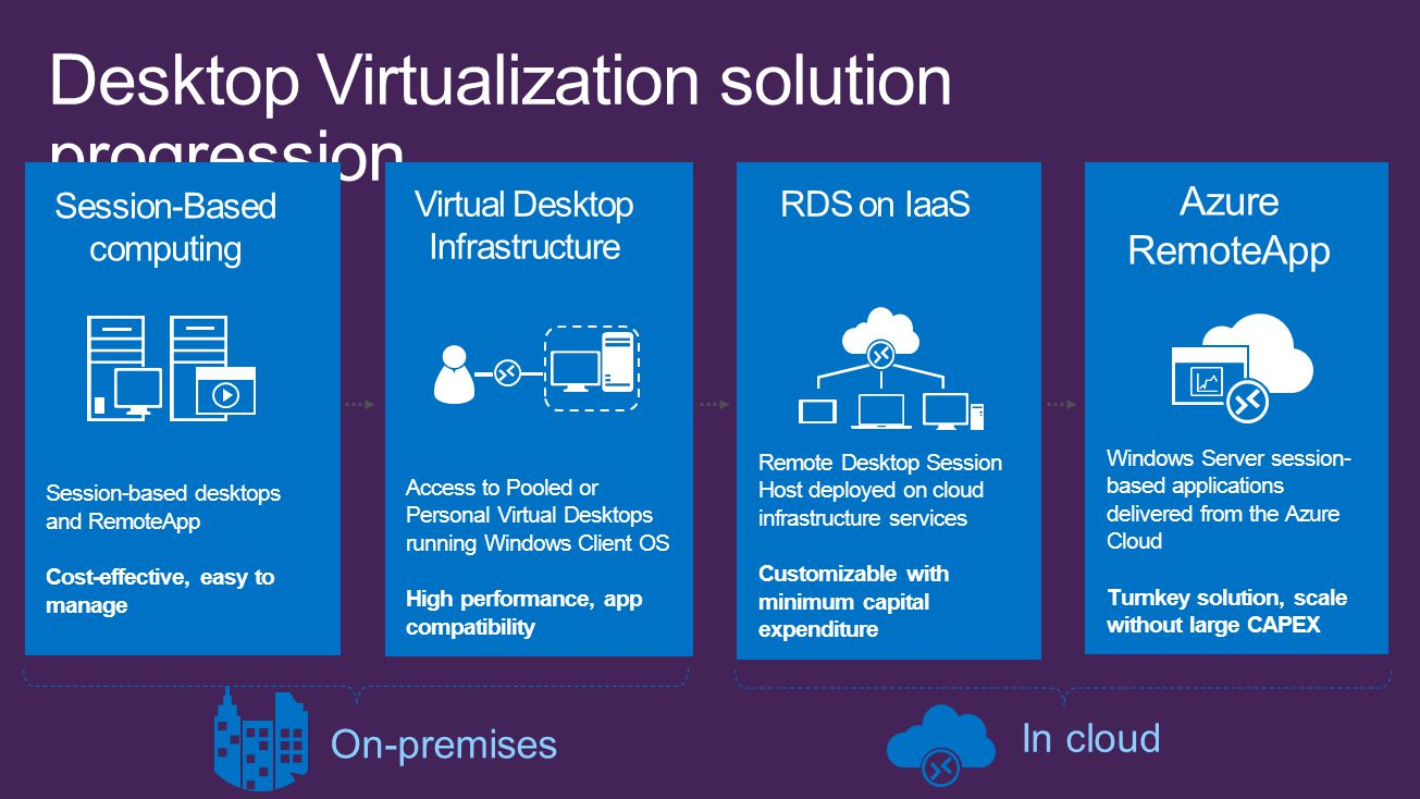 Desktop Virtualization solution progression Windows Server session- based applications delivered from the Azure Cloud Turnkey solution, scale without large CAPEX Azure RemoteApp Remote Desktop Session Host deployed on cloud infrastructure services Customizable with minimum capital expenditure RDS on IaaS Access to Pooled or Personal Virtual Desktops running Windows Client OS High performance, app compatibility Session-based desktops and RemoteApp Cost-effective, easy to manage Virtual Desktop Infrastructure Session-Based computing On-premises In cloud
