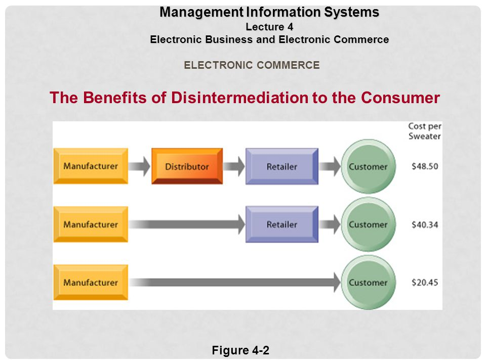 The Benefits of Disintermediation to the Consumer Figure 4-2 ELECTRONIC COMMERCE Management Information Systems Lecture 4 Electronic Business and Electronic Commerce