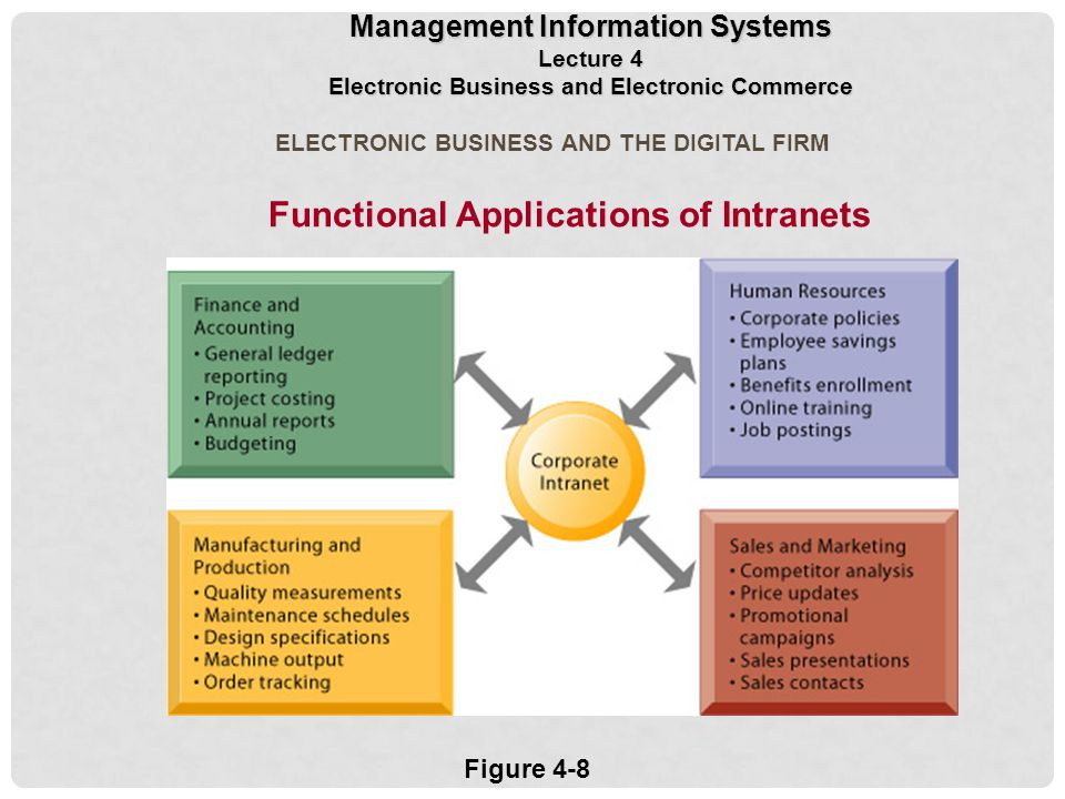 ELECTRONIC BUSINESS AND THE DIGITAL FIRM Functional Applications of Intranets Figure 4-8 Management Information Systems Lecture 4 Electronic Business and Electronic Commerce