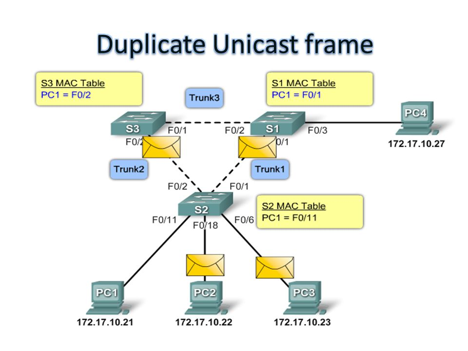 Spanning Tree Protocol STP STP A broadcast storm occurs when there ...