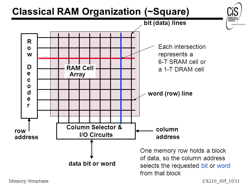 Memory: Structures Classical RAM Organization (~Square) RowDecoderRowDecoder row address data bit or word RAM Cell Array word (row) line bit (data) lines Each intersection represents a 6-T SRAM cell or a 1-T DRAM cell Column Selector & I/O Circuits column address One memory row holds a block of data, so the column address selects the requested bit or word from that block CS210_305_10/11
