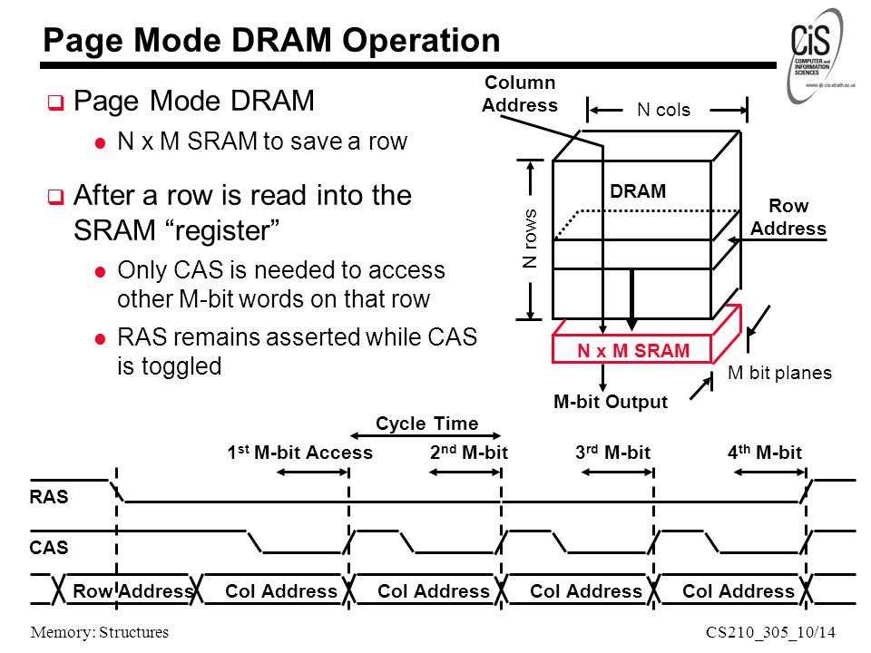 Memory: Structures N rows N cols DRAM Column Address M-bit Output M bit planes N x M SRAM Row Address Page Mode DRAM Operation  Page Mode DRAM l N x M SRAM to save a row  After a row is read into the SRAM register l Only CAS is needed to access other M-bit words on that row l RAS remains asserted while CAS is toggled Row Address CAS RAS Col Address 1 st M-bit Access2 nd M-bit3 rd M-bit4 th M-bit Cycle Time CS210_305_10/14