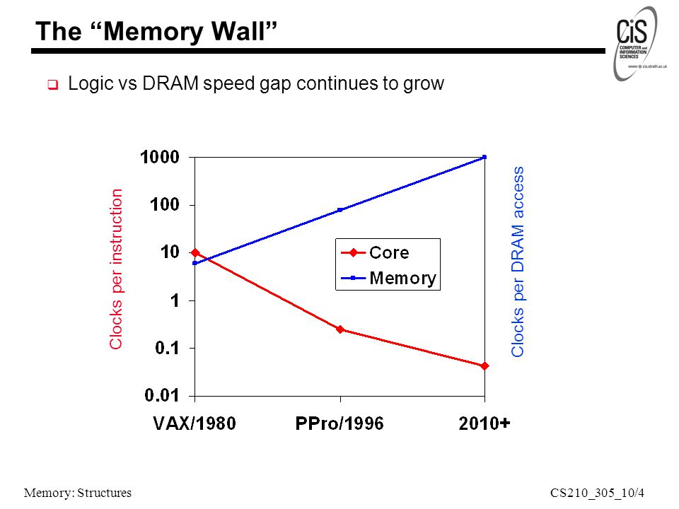Memory: Structures The Memory Wall  Logic vs DRAM speed gap continues to grow Clocks per instruction Clocks per DRAM access CS210_305_10/4