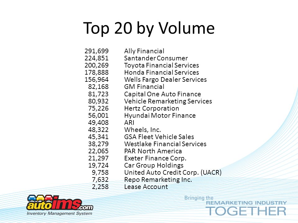 Top 20 By Volume Ally Financial Santander Consumer Toyota Services Honda Wells Fargo