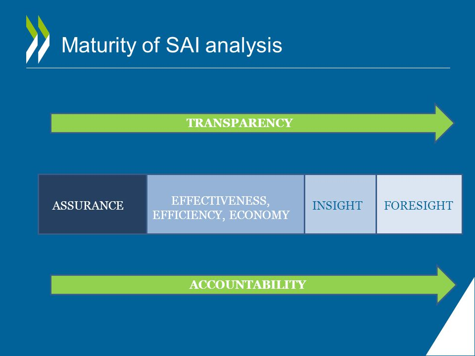 Maturity of SAI analysis INSIGHT TRANSPARENCY FORESIGHT ACCOUNTABILITY ASSURANCE EFFECTIVENESS, EFFICIENCY, ECONOMY INSIGHTFORESIGHT