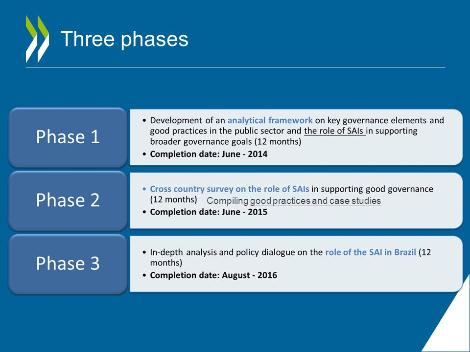 Compiling good practices and case studies Three phases
