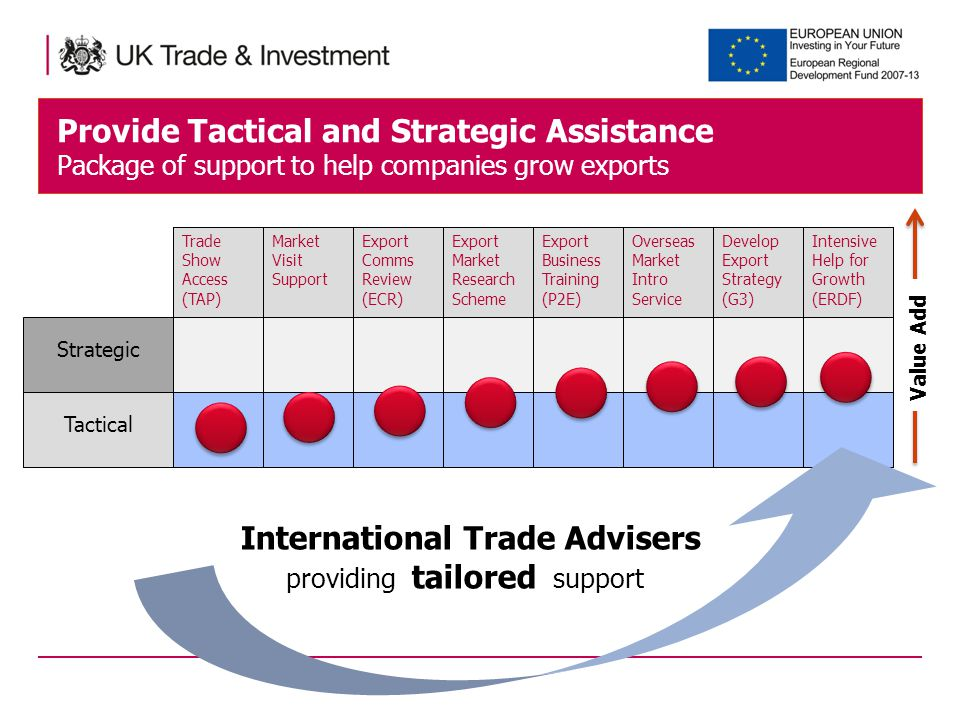 Provide Tactical and Strategic Assistance Package of support to help companies grow exports Trade Show Access (TAP) Export Comms Review (ECR) Market Visit Support Export Market Research Scheme Overseas Market Intro Service Export Business Training (P2E) Develop Export Strategy (G3) Tactical Strategic Intensive Help for Growth (ERDF) Value Add International Trade Advisers providing tailored support