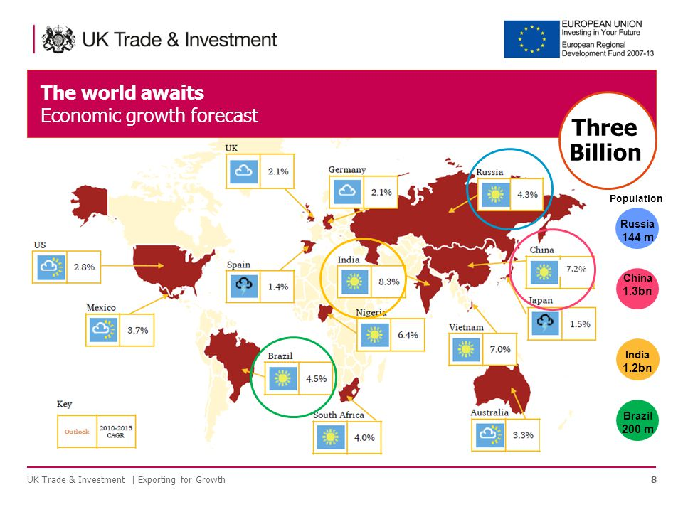The world awaits Economic growth forecast 8UK Trade & Investment | Exporting for Growth Russia 144 m China 1.3bn India 1.2bn Brazil 200 m Population Three Billion 7.2%