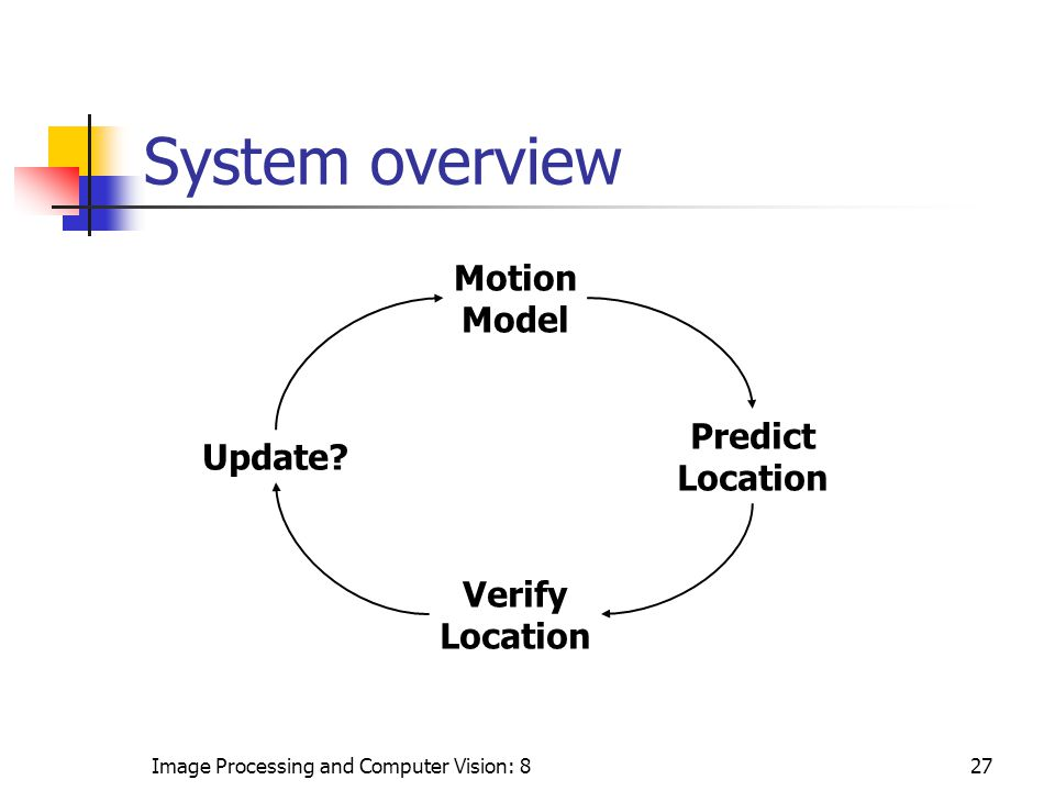 Image Processing and Computer Vision: 827 System overview Motion Model Verify Location Predict Location Update