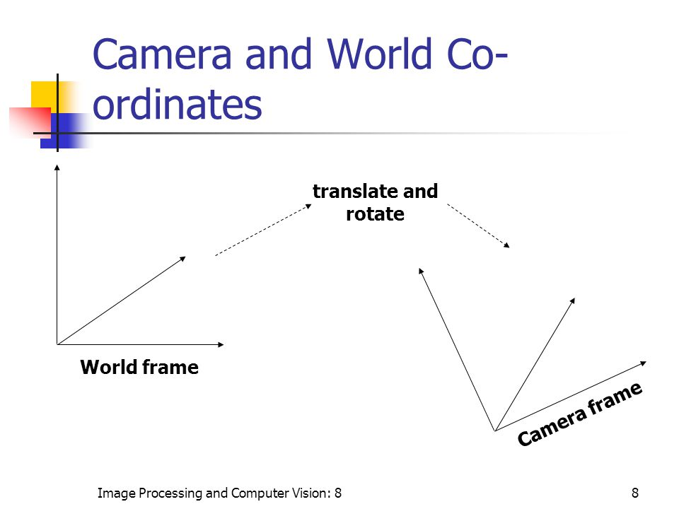 Image Processing and Computer Vision: 88 World frame Camera frame translate and rotate Camera and World Co- ordinates