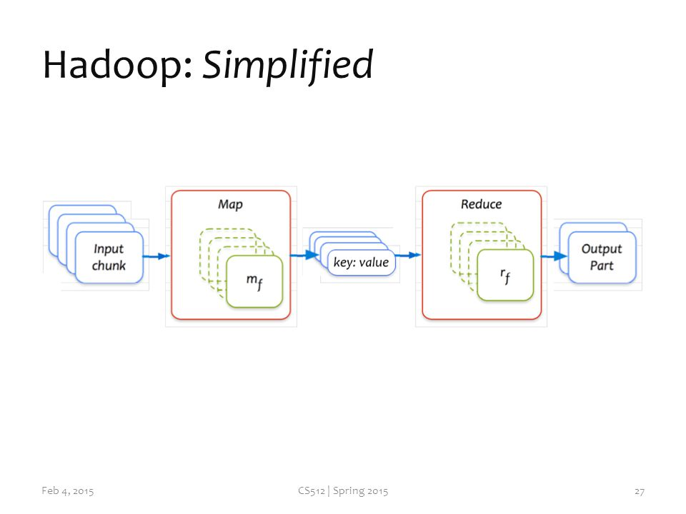 Hadoop: Simplified Feb 4, 2015CS512 | Spring