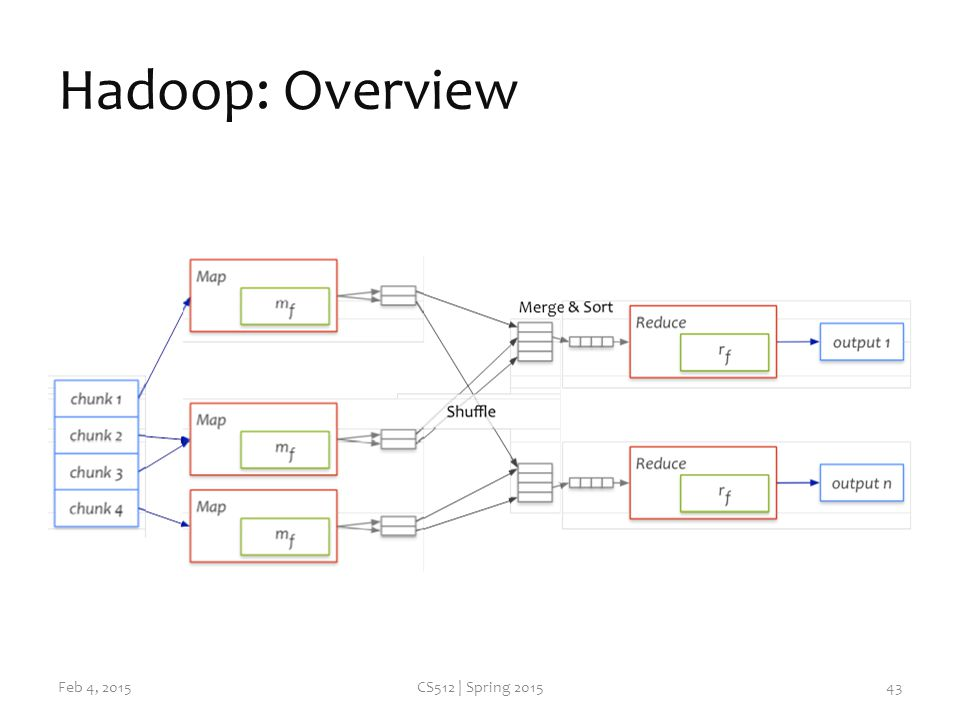 Hadoop: Overview Feb 4, 2015CS512 | Spring