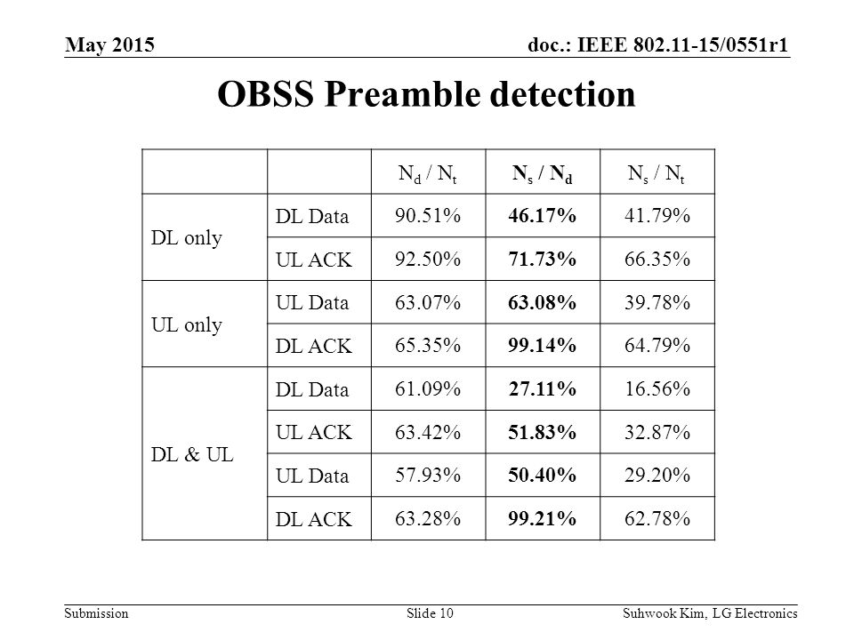 doc.: IEEE /0551r1 Submission OBSS Preamble detection Suhwook Kim, LG ElectronicsSlide 10 May 2015 N d / N t N s / N d N s / N t DL only DL Data90.51%46.17%41.79% UL ACK92.50%71.73%66.35% UL only UL Data 63.07%63.08%39.78% DL ACK 65.35%99.14%64.79% DL & UL DL Data 61.09%27.11%16.56% UL ACK 63.42%51.83%32.87% UL Data 57.93%50.40%29.20% DL ACK 63.28%99.21%62.78%