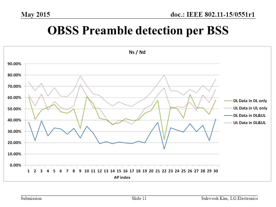 doc.: IEEE /0551r1 Submission OBSS Preamble detection per BSS Suhwook Kim, LG ElectronicsSlide 11 May 2015