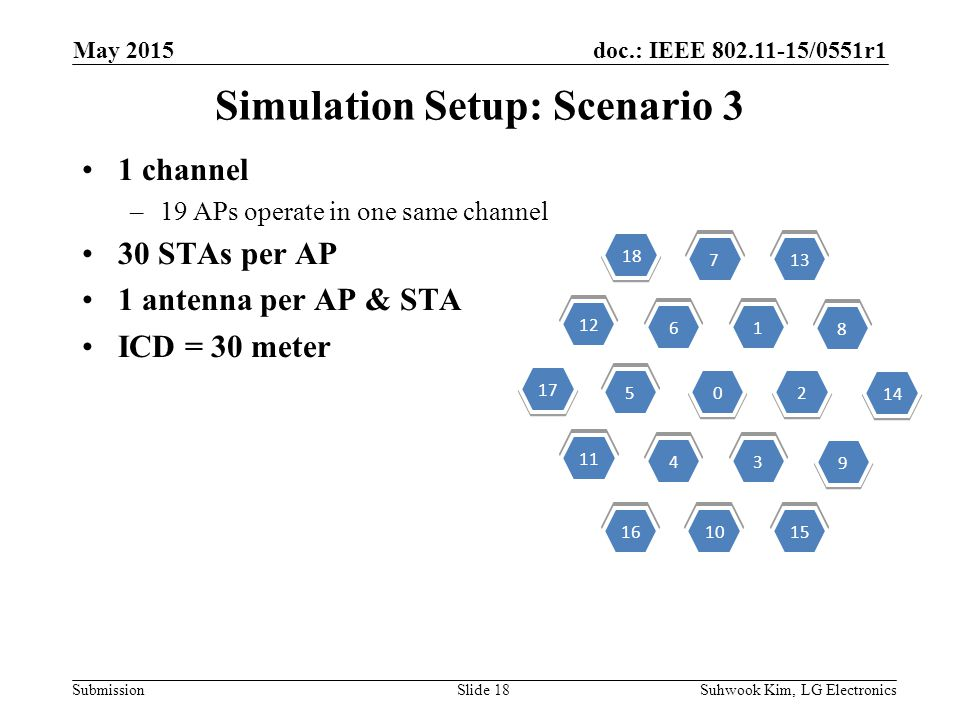 doc.: IEEE /0551r1 Submission Simulation Setup: Scenario 3 1 channel –19 APs operate in one same channel 30 STAs per AP 1 antenna per AP & STA ICD = 30 meter Suhwook Kim, LG ElectronicsSlide 18 May