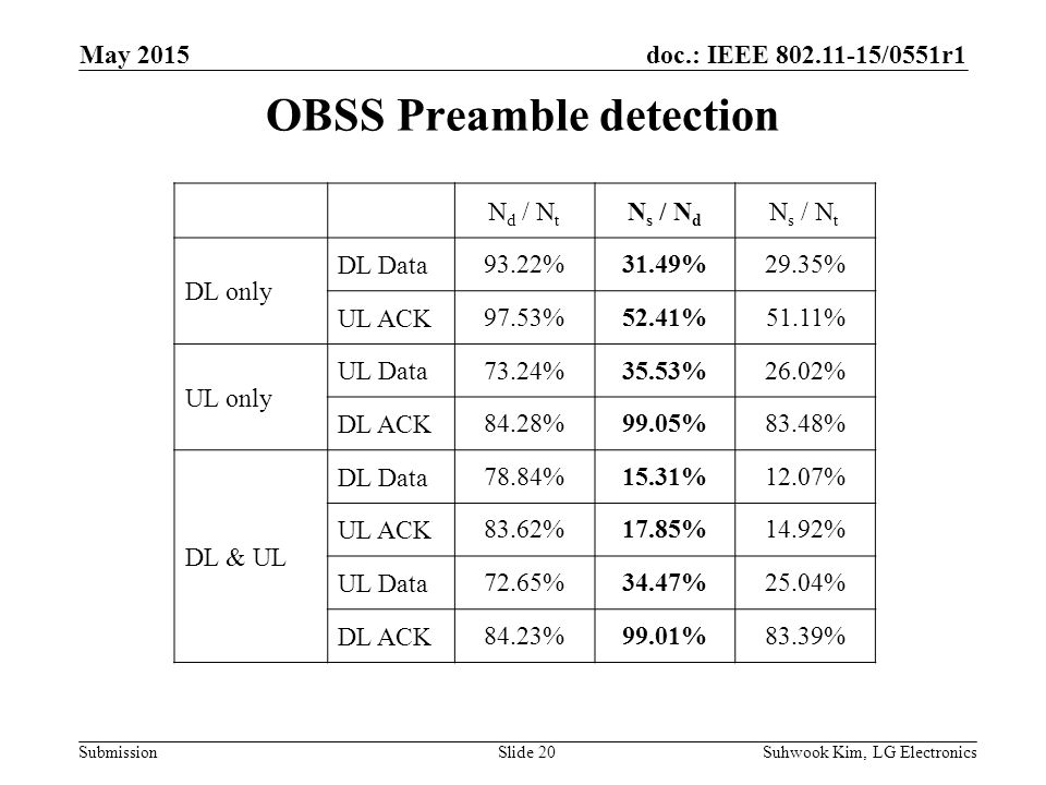 doc.: IEEE /0551r1 Submission OBSS Preamble detection Suhwook Kim, LG ElectronicsSlide 20 May 2015 N d / N t N s / N d N s / N t DL only DL Data 93.22%31.49%29.35% UL ACK 97.53%52.41%51.11% UL only UL Data 73.24%35.53%26.02% DL ACK 84.28%99.05%83.48% DL & UL DL Data78.84%15.31%12.07% UL ACK83.62%17.85%14.92% UL Data72.65%34.47%25.04% DL ACK84.23%99.01%83.39%