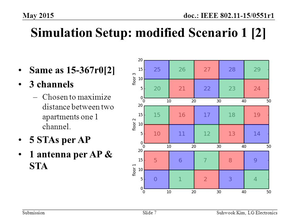 doc.: IEEE /0551r1 Submission Simulation Setup: modified Scenario 1 [2] Suhwook Kim, LG ElectronicsSlide 7 Same as r0[2] 3 channels –Chosen to maximize distance between two apartments one 1 channel.