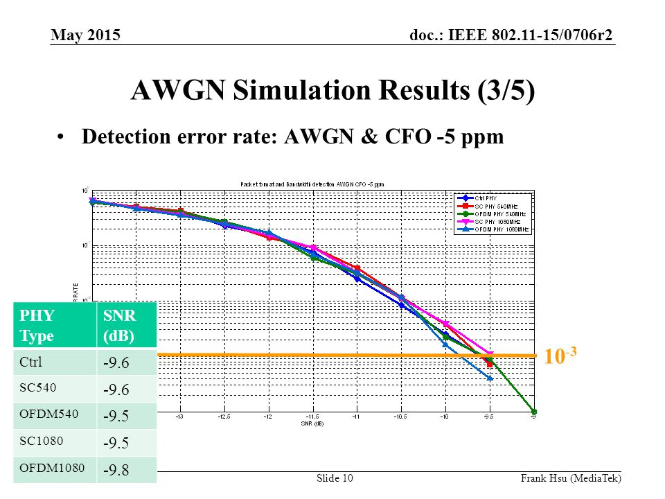 doc.: IEEE /0706r2 Submission AWGN Simulation Results (3/5) Detection error rate: AWGN & CFO -5 ppm PHY Type SNR (dB) Ctrl -9.6 SC OFDM SC OFDM May 2015 Slide 10Frank Hsu (MediaTek)