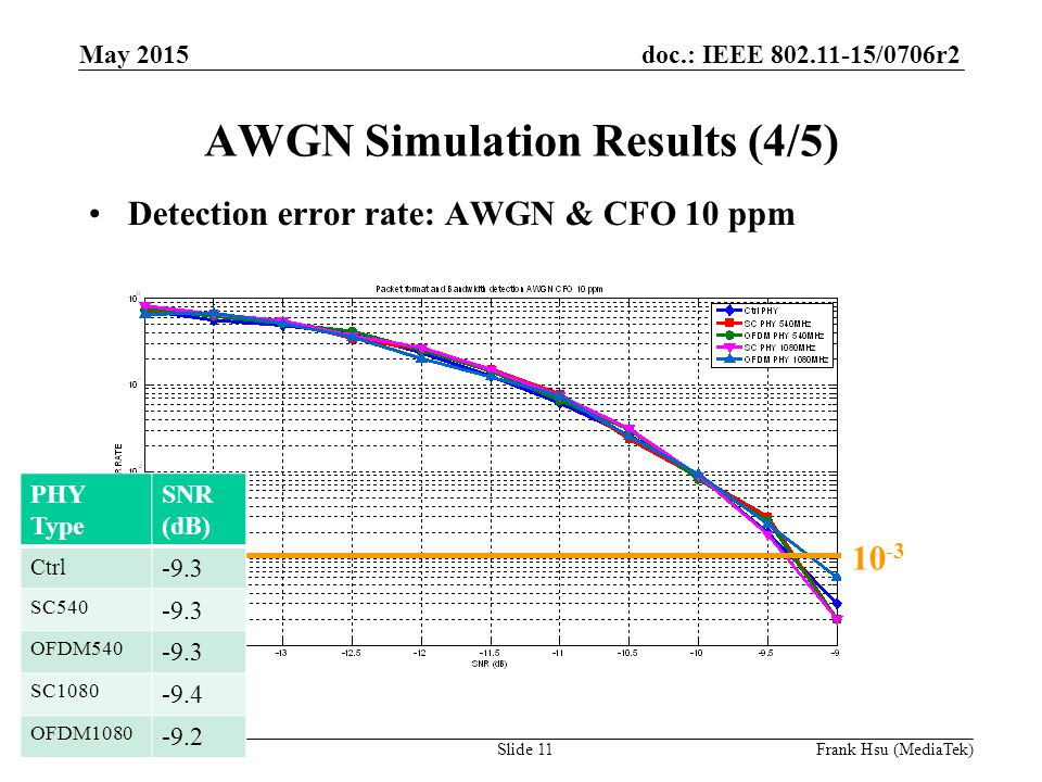 doc.: IEEE /0706r2 Submission AWGN Simulation Results (4/5) Detection error rate: AWGN & CFO 10 ppm PHY Type SNR (dB) Ctrl -9.3 SC OFDM SC OFDM May 2015 Slide 11Frank Hsu (MediaTek)