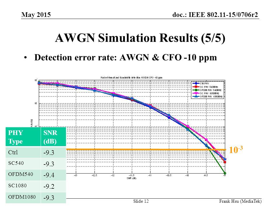 doc.: IEEE /0706r2 Submission AWGN Simulation Results (5/5) Detection error rate: AWGN & CFO -10 ppm PHY Type SNR (dB) Ctrl -9.3 SC OFDM SC OFDM May 2015 Slide 12Frank Hsu (MediaTek)