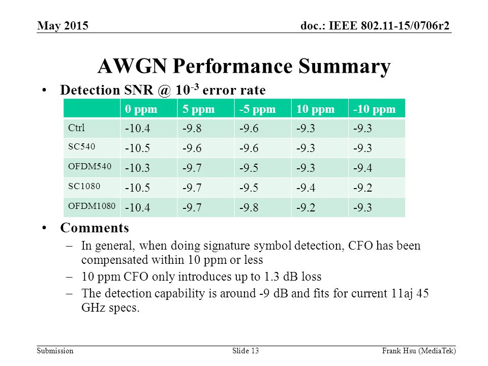 doc.: IEEE /0706r2 Submission AWGN Performance Summary Detection error rate Comments –In general, when doing signature symbol detection, CFO has been compensated within 10 ppm or less –10 ppm CFO only introduces up to 1.3 dB loss –The detection capability is around -9 dB and fits for current 11aj 45 GHz specs.