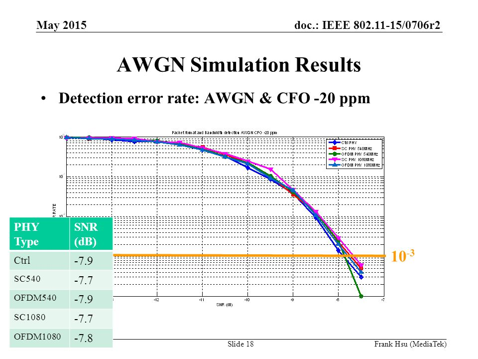 doc.: IEEE /0706r2 Submission AWGN Simulation Results Detection error rate: AWGN & CFO -20 ppm PHY Type SNR (dB) Ctrl -7.9 SC OFDM SC OFDM May 2015 Slide 18Frank Hsu (MediaTek)