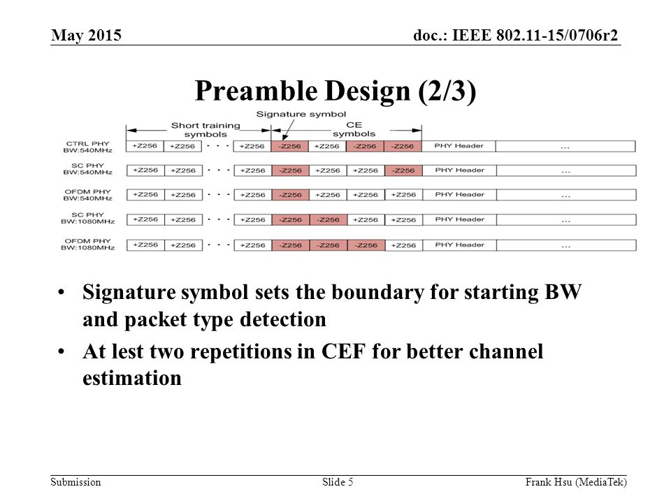 doc.: IEEE /0706r2 Submission Preamble Design (2/3) Signature symbol sets the boundary for starting BW and packet type detection At lest two repetitions in CEF for better channel estimation May 2015 Slide 5Frank Hsu (MediaTek)
