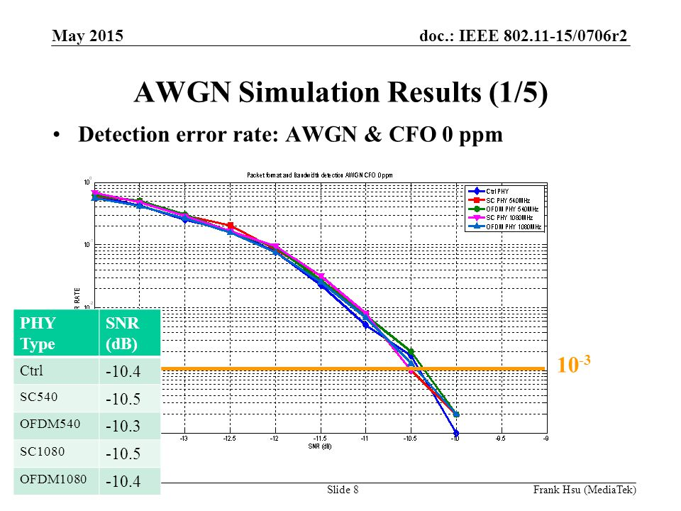 doc.: IEEE /0706r2 Submission AWGN Simulation Results (1/5) Detection error rate: AWGN & CFO 0 ppm PHY Type SNR (dB) Ctrl SC OFDM SC OFDM May 2015 Slide 8Frank Hsu (MediaTek)