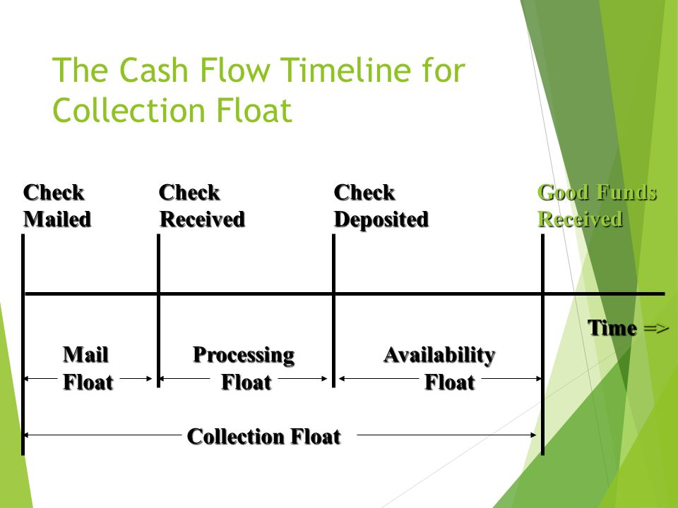 chapter 9 cash collection systems the cash flow timeline order