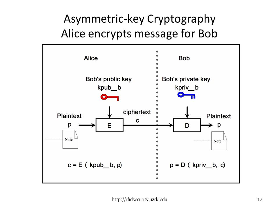Asymmetric-key Cryptography Alice encrypts message for Bob   12