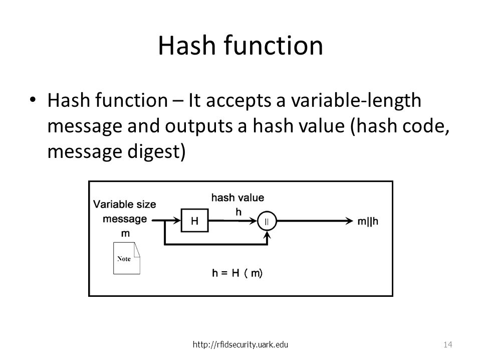 Hash function Hash function – It accepts a variable-length message and outputs a hash value (hash code, message digest)   14