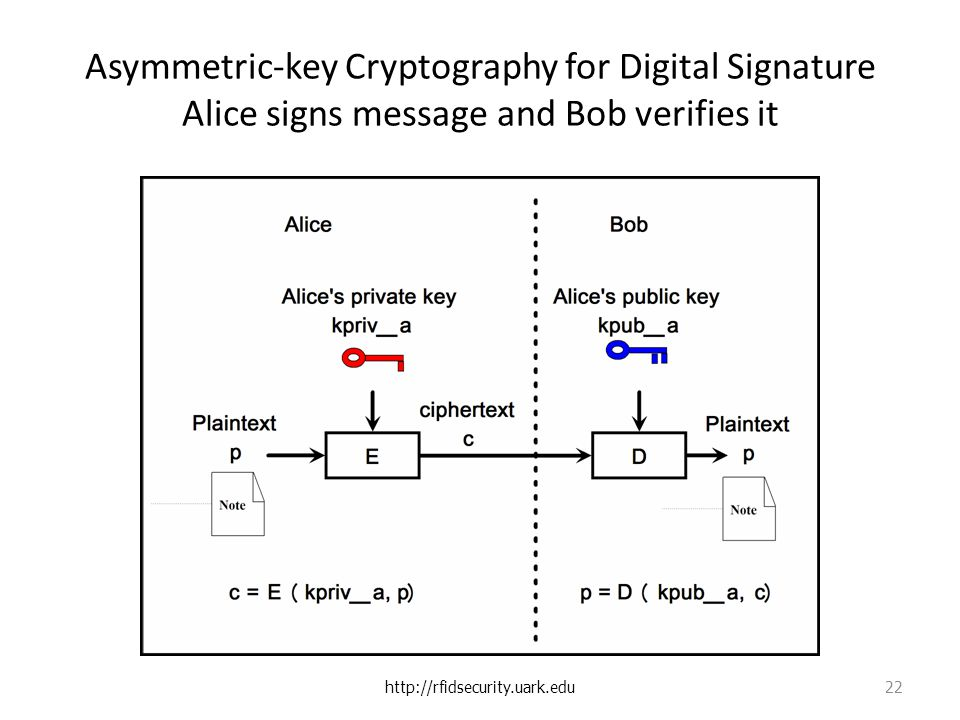 Asymmetric-key Cryptography for Digital Signature Alice signs message and Bob verifies it   22